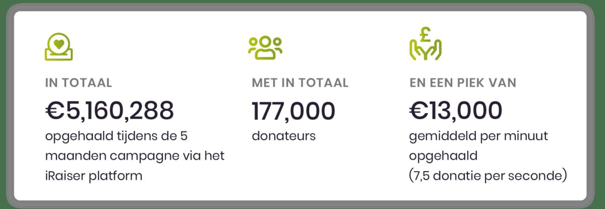 Succesvolle klantcase : Maarten van der Weijden & 11 stedenzwemtocht
