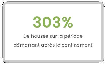 Mini Benchmark mars 2019/mars 2020 : Impact de la crise du Covid-19 sur les dons faits en ligne en France