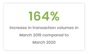 Mini Benchmark Analysis March 2019 vs. March 2020: Impact of the Covid-19 crisis on online donations