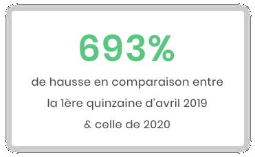 Mini-benchmark 1ère quinzaine d'avril 2019/ 2020 : Impact de la crise du Covid-19 sur les dons faits en ligne en France