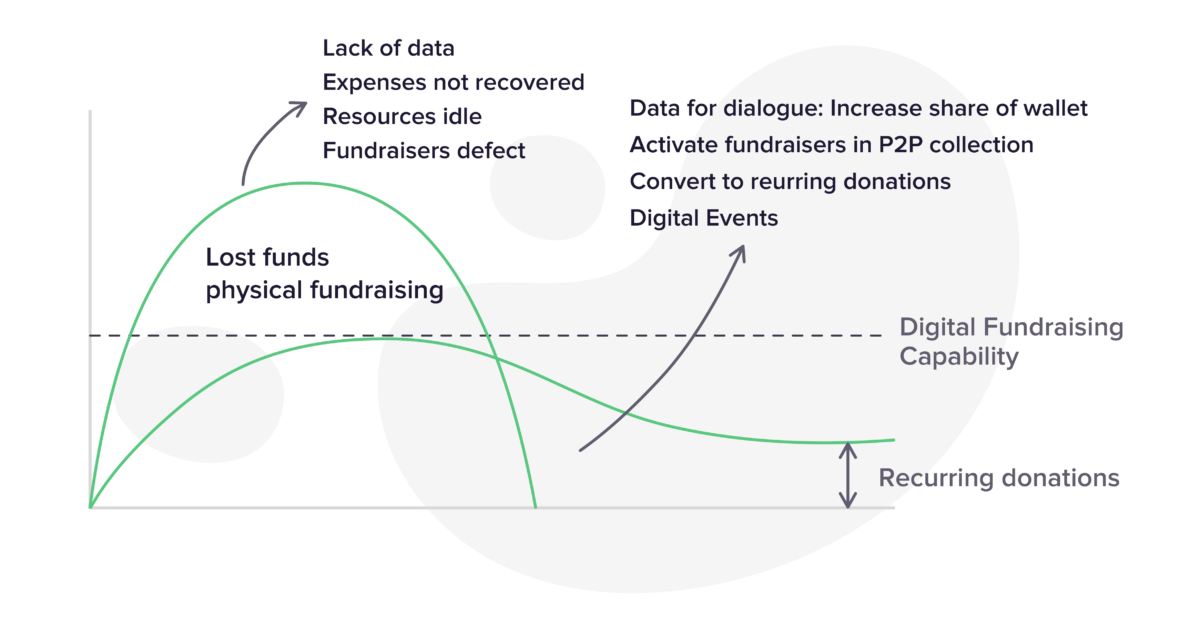 Flattening the curve: Resilience for nonprofits